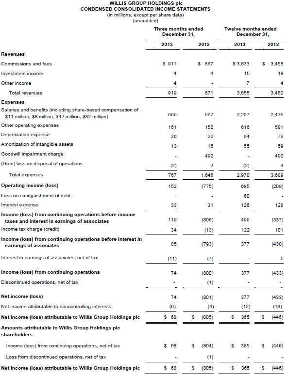 pro porma of income statement for merchandising concern